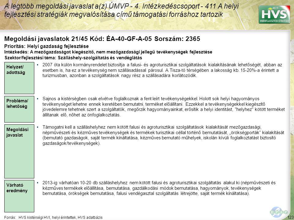 123 Forrás:HVS kistérségi HVI, helyi érintettek, HVS adatbázis Megoldási javaslatok 21/45 Kód: ÉA-40-GF-A-05 Sorszám: 2365 A legtöbb megoldási javaslat a(z) ÚMVP - 4.