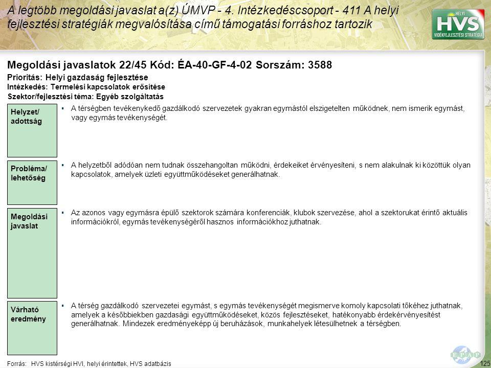 125 Forrás:HVS kistérségi HVI, helyi érintettek, HVS adatbázis Megoldási javaslatok 22/45 Kód: ÉA-40-GF-4-02 Sorszám: 3588 A legtöbb megoldási javaslat a(z) ÚMVP - 4.
