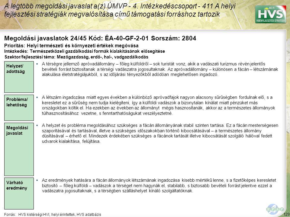129 Forrás:HVS kistérségi HVI, helyi érintettek, HVS adatbázis Megoldási javaslatok 24/45 Kód: ÉA-40-GF-2-01 Sorszám: 2804 A legtöbb megoldási javaslat a(z) ÚMVP - 4.