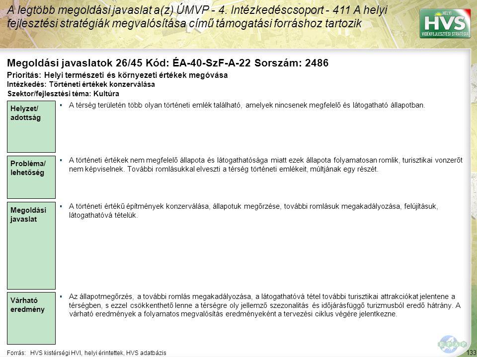 133 Forrás:HVS kistérségi HVI, helyi érintettek, HVS adatbázis Megoldási javaslatok 26/45 Kód: ÉA-40-SzF-A-22 Sorszám: 2486 A legtöbb megoldási javaslat a(z) ÚMVP - 4.
