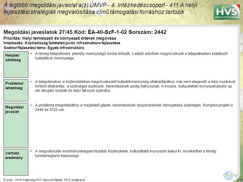 135 Forrás:HVS kistérségi HVI, helyi érintettek, HVS adatbázis Megoldási javaslatok 27/45 Kód: ÉA-40-SzF-1-02 Sorszám: 2442 A legtöbb megoldási javaslat a(z) ÚMVP - 4.