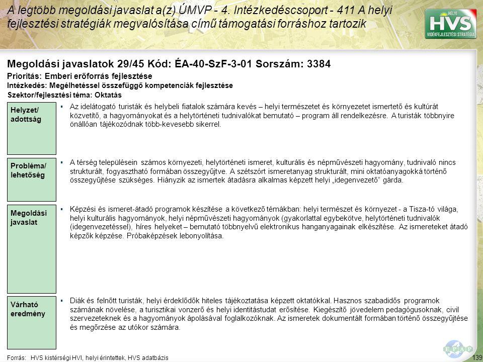 139 Forrás:HVS kistérségi HVI, helyi érintettek, HVS adatbázis Megoldási javaslatok 29/45 Kód: ÉA-40-SzF-3-01 Sorszám: 3384 A legtöbb megoldási javaslat a(z) ÚMVP - 4.