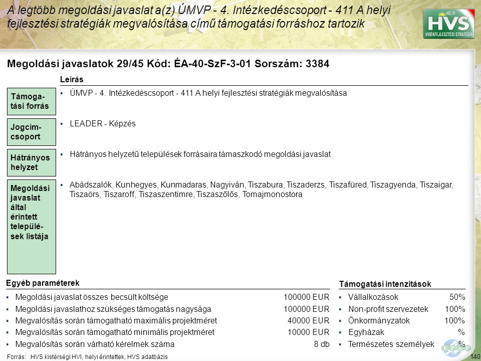 140 Forrás:HVS kistérségi HVI, helyi érintettek, HVS adatbázis A legtöbb megoldási javaslat a(z) ÚMVP - 4. Intézkedéscsoport - 411 A helyi fejlesztési