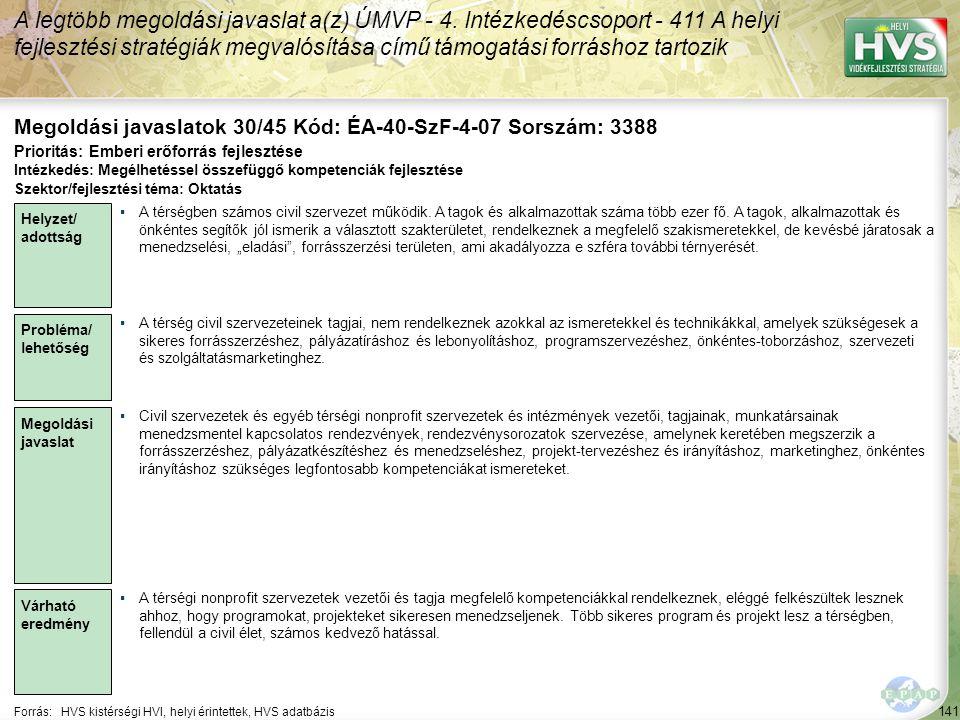 141 Forrás:HVS kistérségi HVI, helyi érintettek, HVS adatbázis Megoldási javaslatok 30/45 Kód: ÉA-40-SzF-4-07 Sorszám: 3388 A legtöbb megoldási javasl
