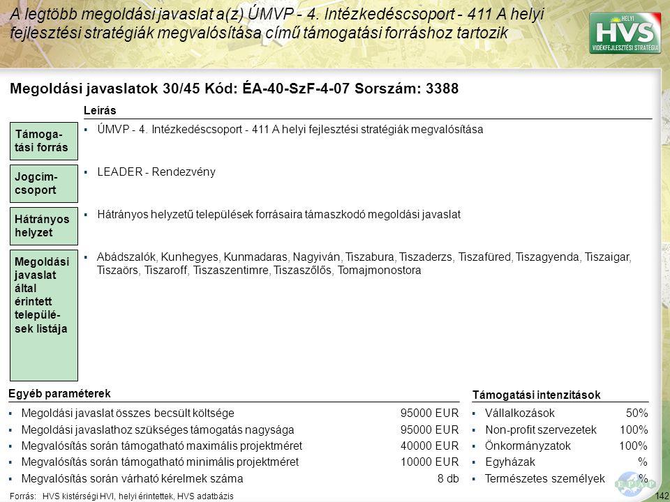 142 Forrás:HVS kistérségi HVI, helyi érintettek, HVS adatbázis A legtöbb megoldási javaslat a(z) ÚMVP - 4. Intézkedéscsoport - 411 A helyi fejlesztési