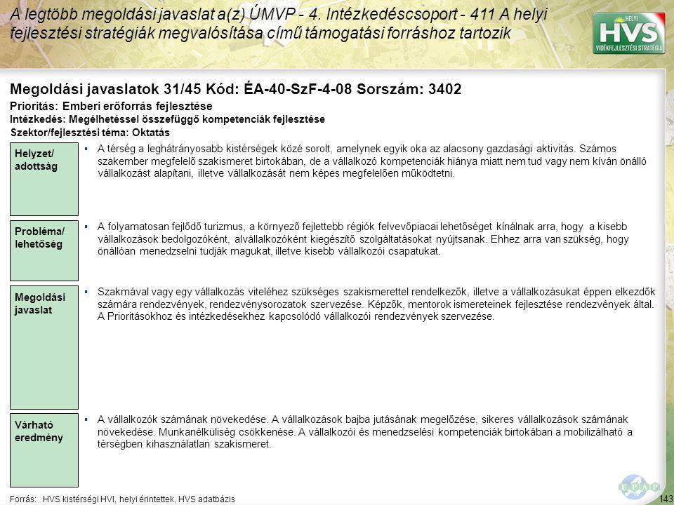 143 Forrás:HVS kistérségi HVI, helyi érintettek, HVS adatbázis Megoldási javaslatok 31/45 Kód: ÉA-40-SzF-4-08 Sorszám: 3402 A legtöbb megoldási javaslat a(z) ÚMVP - 4.