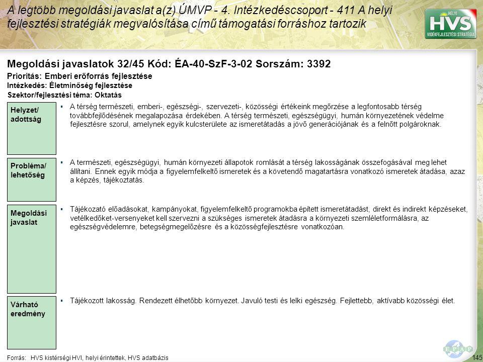 145 Forrás:HVS kistérségi HVI, helyi érintettek, HVS adatbázis Megoldási javaslatok 32/45 Kód: ÉA-40-SzF-3-02 Sorszám: 3392 A legtöbb megoldási javasl