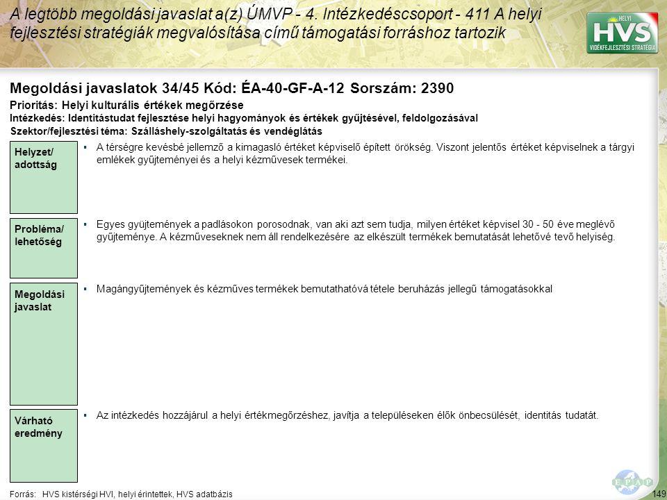149 Forrás:HVS kistérségi HVI, helyi érintettek, HVS adatbázis Megoldási javaslatok 34/45 Kód: ÉA-40-GF-A-12 Sorszám: 2390 A legtöbb megoldási javaslat a(z) ÚMVP - 4.