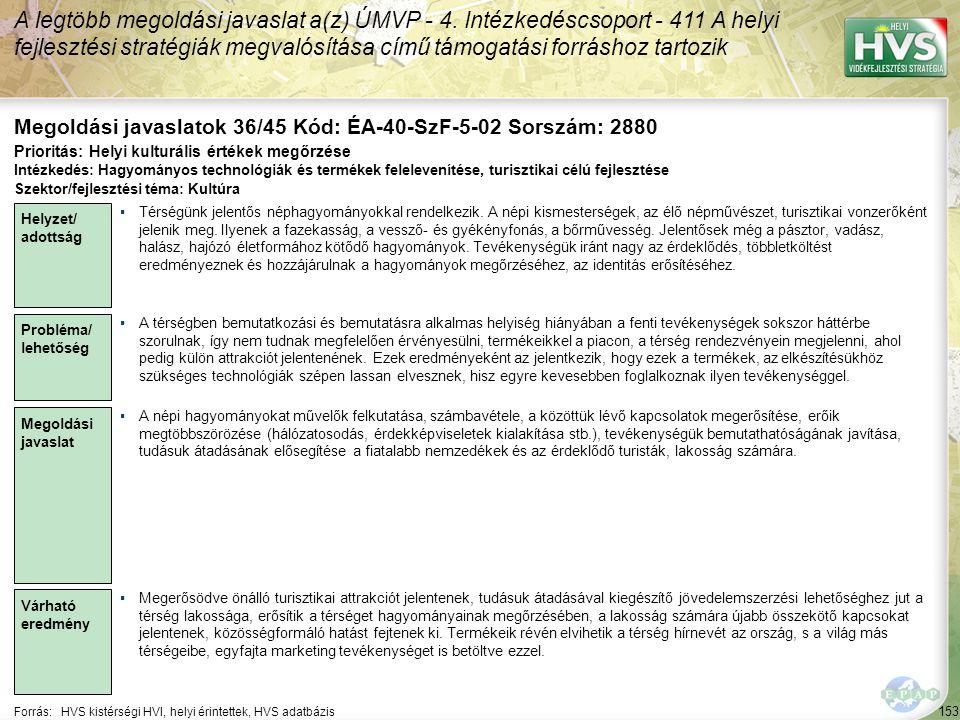 153 Forrás:HVS kistérségi HVI, helyi érintettek, HVS adatbázis Megoldási javaslatok 36/45 Kód: ÉA-40-SzF-5-02 Sorszám: 2880 A legtöbb megoldási javaslat a(z) ÚMVP - 4.