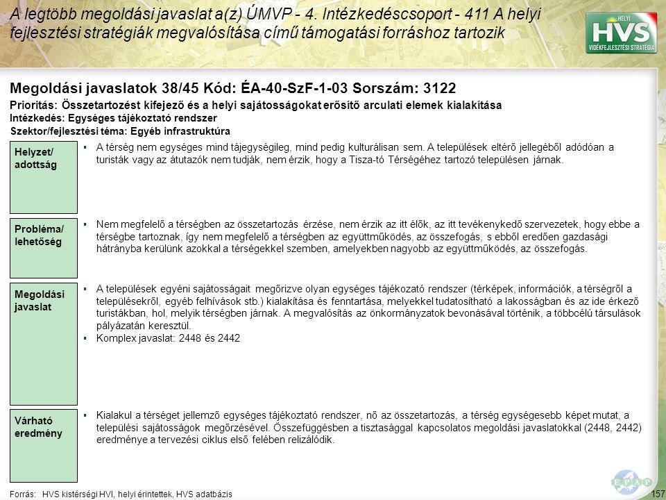 157 Forrás:HVS kistérségi HVI, helyi érintettek, HVS adatbázis Megoldási javaslatok 38/45 Kód: ÉA-40-SzF-1-03 Sorszám: 3122 A legtöbb megoldási javaslat a(z) ÚMVP - 4.