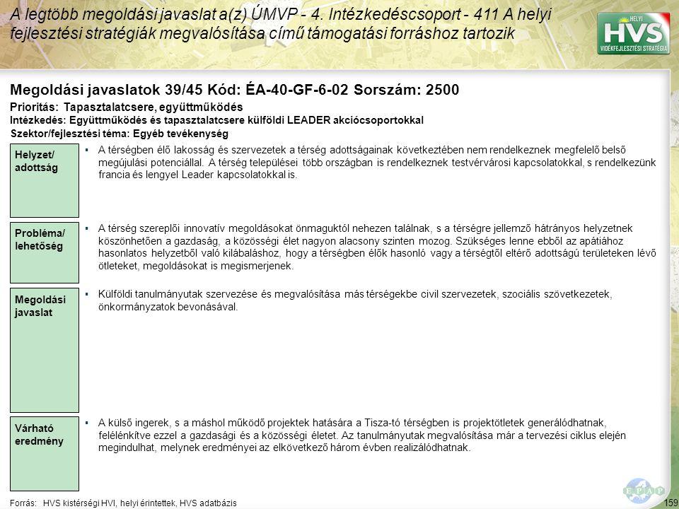 159 Forrás:HVS kistérségi HVI, helyi érintettek, HVS adatbázis Megoldási javaslatok 39/45 Kód: ÉA-40-GF-6-02 Sorszám: 2500 A legtöbb megoldási javaslat a(z) ÚMVP - 4.