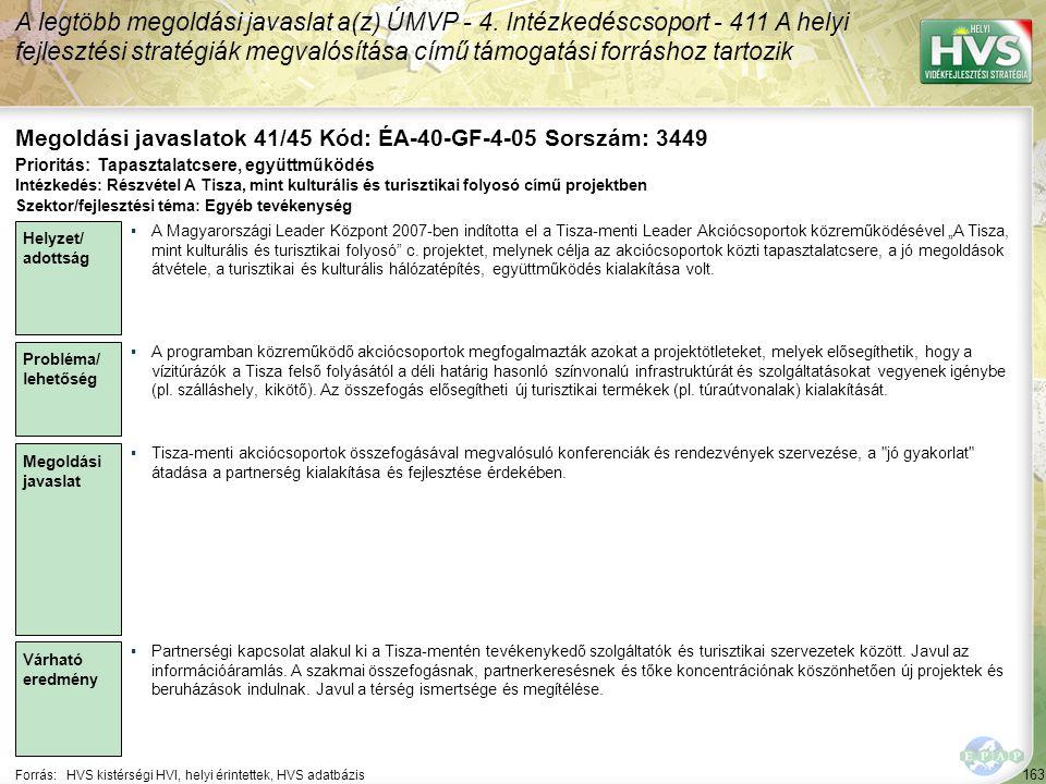 163 Forrás:HVS kistérségi HVI, helyi érintettek, HVS adatbázis Megoldási javaslatok 41/45 Kód: ÉA-40-GF-4-05 Sorszám: 3449 A legtöbb megoldási javaslat a(z) ÚMVP - 4.