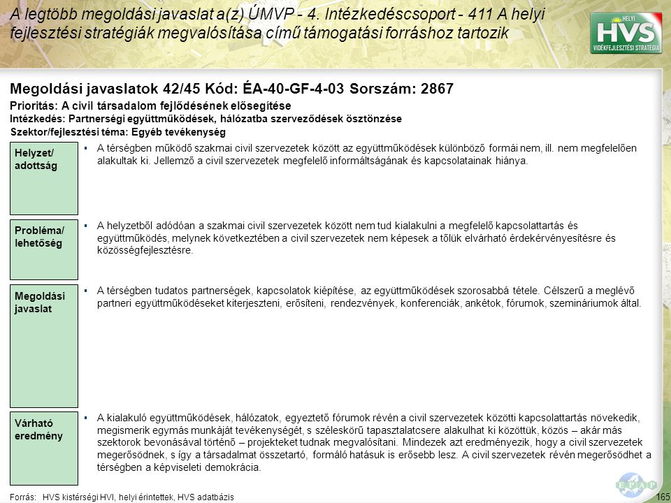 165 Forrás:HVS kistérségi HVI, helyi érintettek, HVS adatbázis Megoldási javaslatok 42/45 Kód: ÉA-40-GF-4-03 Sorszám: 2867 A legtöbb megoldási javaslat a(z) ÚMVP - 4.