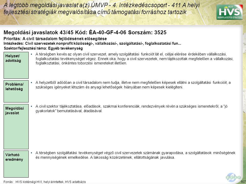 167 Forrás:HVS kistérségi HVI, helyi érintettek, HVS adatbázis Megoldási javaslatok 43/45 Kód: ÉA-40-GF-4-06 Sorszám: 3525 A legtöbb megoldási javaslat a(z) ÚMVP - 4.