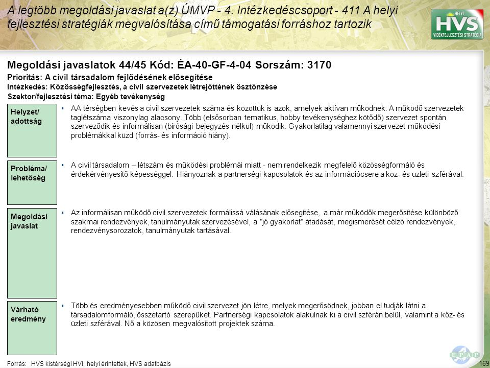 169 Forrás:HVS kistérségi HVI, helyi érintettek, HVS adatbázis Megoldási javaslatok 44/45 Kód: ÉA-40-GF-4-04 Sorszám: 3170 A legtöbb megoldási javaslat a(z) ÚMVP - 4.