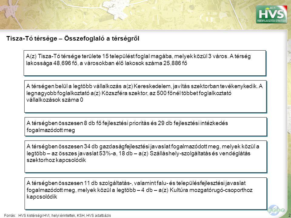 2 Forrás:HVS kistérségi HVI, helyi érintettek, KSH, HVS adatbázis Tisza-Tó térsége – Összefoglaló a térségről A térségen belül a legtöbb vállalkozás a(z) Kereskedelem, javítás szektorban tevékenykedik.