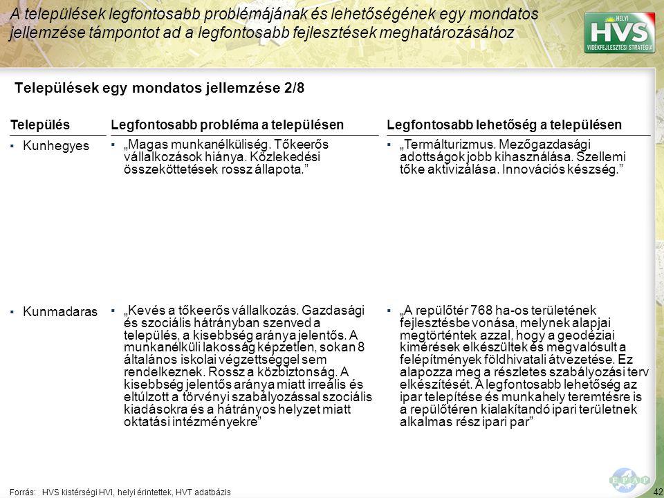"""42 Települések egy mondatos jellemzése 2/8 A települések legfontosabb problémájának és lehetőségének egy mondatos jellemzése támpontot ad a legfontosabb fejlesztések meghatározásához Forrás:HVS kistérségi HVI, helyi érintettek, HVT adatbázis TelepülésLegfontosabb probléma a településen ▪Kunhegyes ▪""""Magas munkanélküliség."""