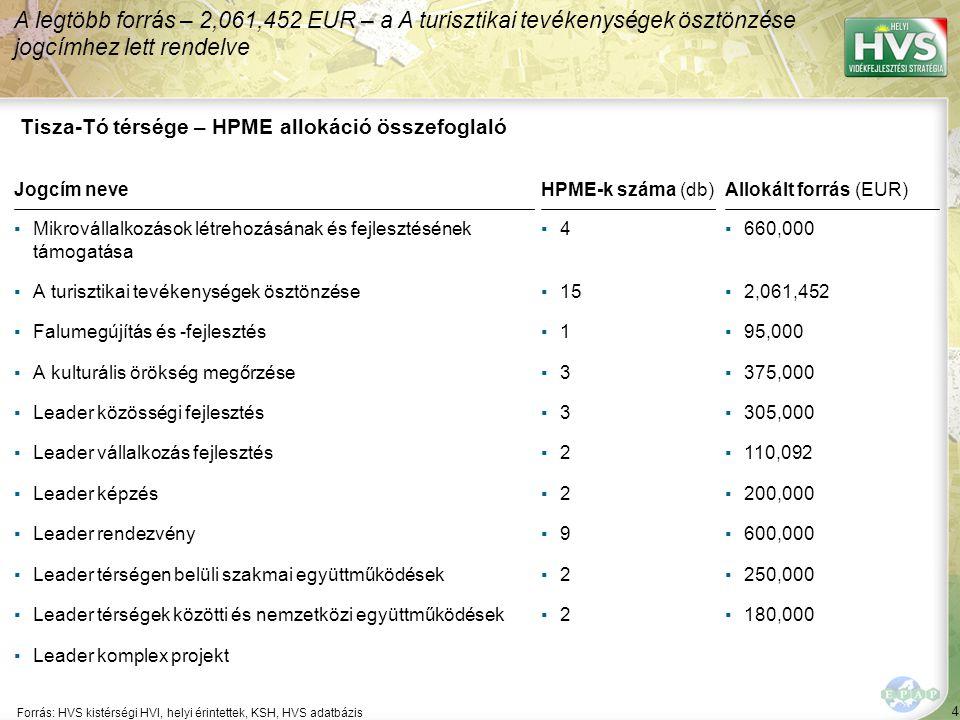 4 Forrás: HVS kistérségi HVI, helyi érintettek, KSH, HVS adatbázis A legtöbb forrás – 2,061,452 EUR – a A turisztikai tevékenységek ösztönzése jogcímhez lett rendelve Tisza-Tó térsége – HPME allokáció összefoglaló Jogcím neve ▪Mikrovállalkozások létrehozásának és fejlesztésének támogatása ▪A turisztikai tevékenységek ösztönzése ▪Falumegújítás és -fejlesztés ▪A kulturális örökség megőrzése ▪Leader közösségi fejlesztés ▪Leader vállalkozás fejlesztés ▪Leader képzés ▪Leader rendezvény ▪Leader térségen belüli szakmai együttműködések ▪Leader térségek közötti és nemzetközi együttműködések ▪Leader komplex projekt HPME-k száma (db) ▪4▪4 ▪15 ▪1▪1 ▪3▪3 ▪3▪3 ▪2▪2 ▪2▪2 ▪9▪9 ▪2▪2 ▪2▪2 Allokált forrás (EUR) ▪660,000 ▪2,061,452 ▪95,000 ▪375,000 ▪305,000 ▪110,092 ▪200,000 ▪600,000 ▪250,000 ▪180,000