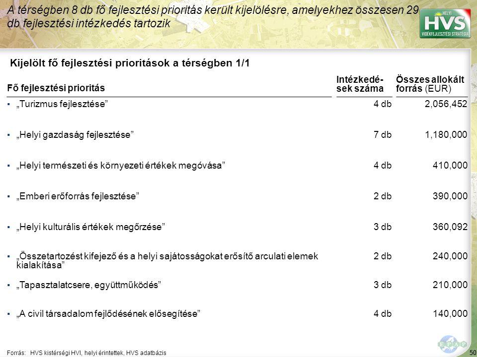 50 Kijelölt fő fejlesztési prioritások a térségben 1/1 A térségben 8 db fő fejlesztési prioritás került kijelölésre, amelyekhez összesen 29 db fejlesz