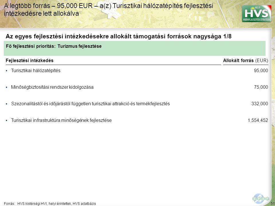 51 ▪Turisztikai hálózatépítés Forrás:HVS kistérségi HVI, helyi érintettek, HVS adatbázis Az egyes fejlesztési intézkedésekre allokált támogatási források nagysága 1/8 A legtöbb forrás – 95,000 EUR – a(z) Turisztikai hálózatépítés fejlesztési intézkedésre lett allokálva Fejlesztési intézkedés ▪Minőségbiztosítási rendszer kidolgozása ▪Szezonalitástól és időjárástól független turisztikai attrakció és termékfejlesztés ▪Turisztikai infrastruktúra minőségének fejlesztése Fő fejlesztési prioritás: Turizmus fejlesztése Allokált forrás (EUR) 95,000 75,000 332,000 1,554,452