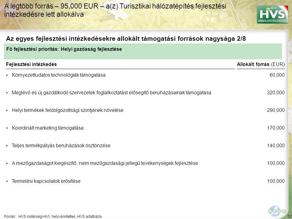 52 ▪Környezettudatos technológiák támogatása Forrás:HVS kistérségi HVI, helyi érintettek, HVS adatbázis Az egyes fejlesztési intézkedésekre allokált támogatási források nagysága 2/8 A legtöbb forrás – 95,000 EUR – a(z) Turisztikai hálózatépítés fejlesztési intézkedésre lett allokálva Fejlesztési intézkedés ▪Meglévő és új gazdálkodó szervezetek foglalkoztatást elősegítő beruházásainak támogatása ▪Helyi termékek feldolgozottsági szintjének növelése ▪Teljes termékpályás beruházások ösztönzése ▪Termelési kapcsolatok erősítése ▪A mezőgazdaságot kiegészítő, nem mezőgazdasági jellegű tevékenységek fejlesztése ▪Koordinált marketing támogatása Fő fejlesztési prioritás: Helyi gazdaság fejlesztése Allokált forrás (EUR) 60,000 320,000 290,000 170,000 140,000 100,000