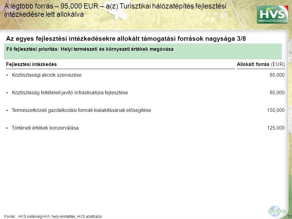 53 ▪Köztisztasági akciók szervezése Forrás:HVS kistérségi HVI, helyi érintettek, HVS adatbázis Az egyes fejlesztési intézkedésekre allokált támogatási források nagysága 3/8 A legtöbb forrás – 95,000 EUR – a(z) Turisztikai hálózatépítés fejlesztési intézkedésre lett allokálva Fejlesztési intézkedés ▪Köztisztaság feltételeit javító infrastruktúra fejlesztése ▪Természetközeli gazdálkodási formák kialakításának elősegítése ▪Történeti értékek konzerválása Fő fejlesztési prioritás: Helyi természeti és környezeti értékek megóvása Allokált forrás (EUR) 65,000 155,000 125,000