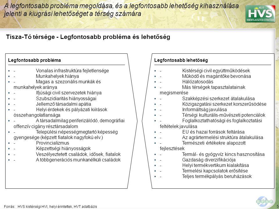 5 Tisza-Tó térsége - Legfontosabb probléma és lehetőség A legfontosabb probléma megoldása, és a legfontosabb lehetőség kihasználása jelenti a kiugrási lehetőséget a térség számára Forrás:HVS kistérségi HVI, helyi érintettek, HVT adatbázis Legfontosabb problémaLegfontosabb lehetőség ▪-Vonalas infrastruktúra fejletlensége ▪-Munkahelyek hiánya ▪-Magas a szezonális munkák és munkahelyek aránya ▪-Ifjúsági civil szervezetek hiánya ▪-Szubszidiaritás hiányosságai ▪-Jellemző társadalmi apátia ▪-Helyi érdekek és pályázati kiírások összehangolatlansága ▪-A társadalmilag periferizálódó, demográfiai offenzív cigány résztársadalom ▪-Települési népességmegtartó képesség gyengesége (képzett fiatalok nagyfokú elv.) ▪-Provincializmus ▪-Képzettségi hiányosságok ▪-Veszélyeztetett családok, idősek, fiatalok ▪-A többgenerációs munkanélküli családok ▪-Kistérségi civil együttműködések ▪-Működő és magántőke bevonása ▪-Hálózatosodás ▪-Más térségek tapasztalatainak megismerése ▪-Szakképzési szerkezet átalakulása ▪-Közigazgatási szerkezet korszerűsödése ▪-Informáltság javulása ▪-Térségi kulturális-művészeti potenciálok ▪-Foglalkoztathatósági és foglalkoztatási feltételek javulása ▪-EU és hazai források feltárása ▪-Az agrártermelési struktúra átalakulása ▪-Természeti értékekre alapozott fejlesztések ▪-Termál- és gyógyvíz kincs hasznosítása ▪-Gazdaság diverzifikációja ▪-Helyi termékvertikum kialakítása ▪-Termelési kapcsolatok erősítése ▪-Teljes termékpályás beruházások