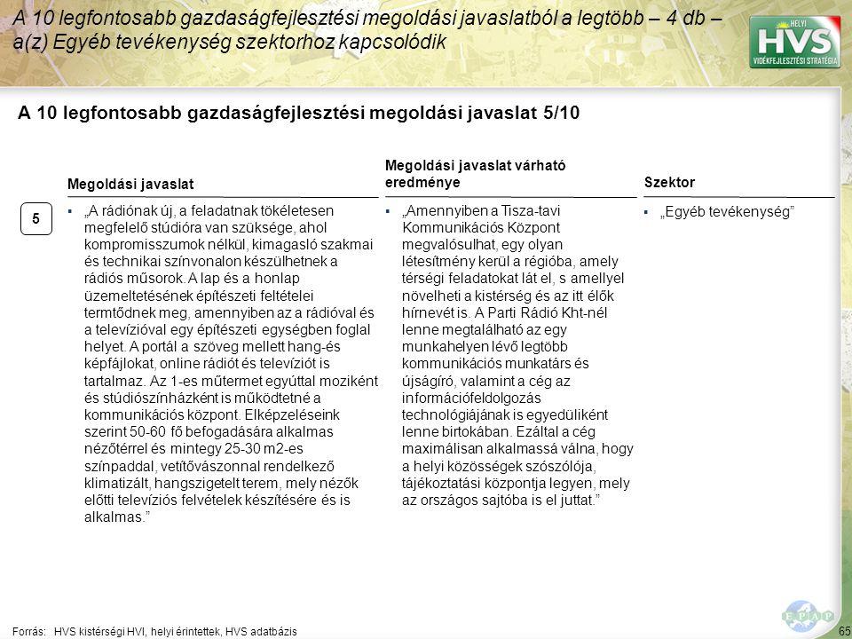 """65 A 10 legfontosabb gazdaságfejlesztési megoldási javaslat 5/10 Forrás:HVS kistérségi HVI, helyi érintettek, HVS adatbázis Szektor ▪""""Egyéb tevékenysé"""