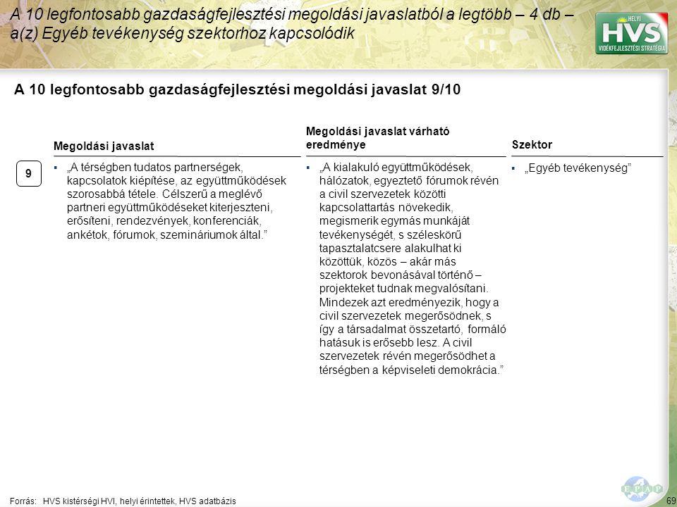 """69 A 10 legfontosabb gazdaságfejlesztési megoldási javaslat 9/10 Forrás:HVS kistérségi HVI, helyi érintettek, HVS adatbázis Szektor ▪""""Egyéb tevékenysé"""