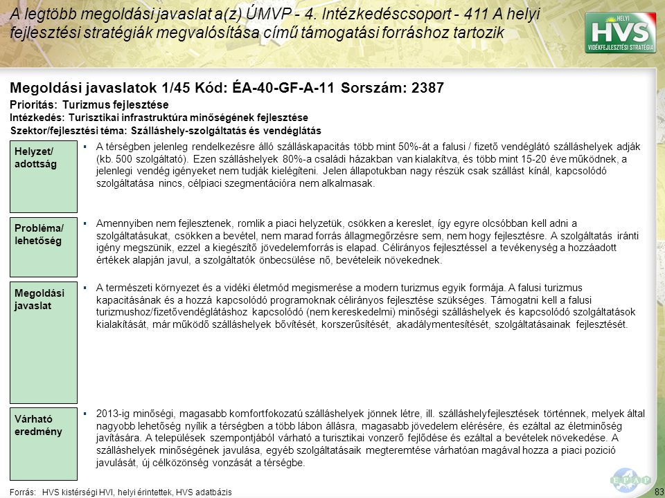 83 Forrás:HVS kistérségi HVI, helyi érintettek, HVS adatbázis Megoldási javaslatok 1/45 Kód: ÉA-40-GF-A-11 Sorszám: 2387 A legtöbb megoldási javaslat a(z) ÚMVP - 4.