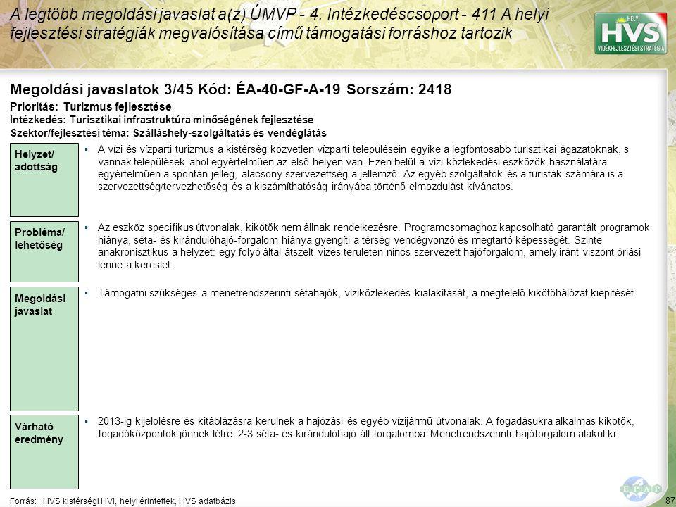 87 Forrás:HVS kistérségi HVI, helyi érintettek, HVS adatbázis Megoldási javaslatok 3/45 Kód: ÉA-40-GF-A-19 Sorszám: 2418 A legtöbb megoldási javaslat a(z) ÚMVP - 4.