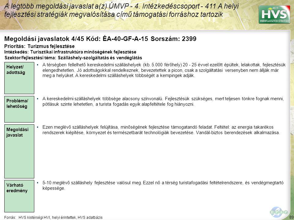 89 Forrás:HVS kistérségi HVI, helyi érintettek, HVS adatbázis Megoldási javaslatok 4/45 Kód: ÉA-40-GF-A-15 Sorszám: 2399 A legtöbb megoldási javaslat a(z) ÚMVP - 4.