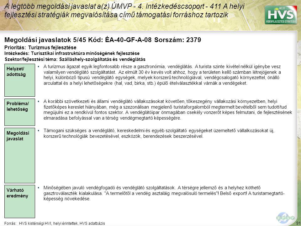 91 Forrás:HVS kistérségi HVI, helyi érintettek, HVS adatbázis Megoldási javaslatok 5/45 Kód: ÉA-40-GF-A-08 Sorszám: 2379 A legtöbb megoldási javaslat a(z) ÚMVP - 4.