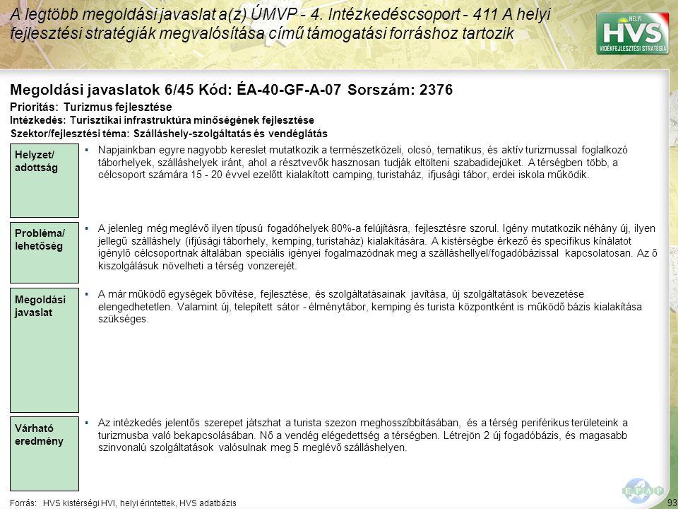 93 Forrás:HVS kistérségi HVI, helyi érintettek, HVS adatbázis Megoldási javaslatok 6/45 Kód: ÉA-40-GF-A-07 Sorszám: 2376 A legtöbb megoldási javaslat