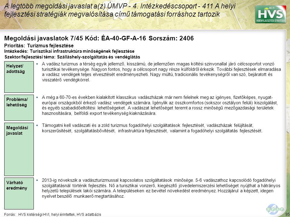 95 Forrás:HVS kistérségi HVI, helyi érintettek, HVS adatbázis Megoldási javaslatok 7/45 Kód: ÉA-40-GF-A-16 Sorszám: 2406 A legtöbb megoldási javaslat a(z) ÚMVP - 4.