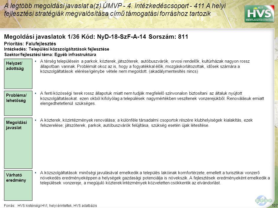 107 Forrás:HVS kistérségi HVI, helyi érintettek, HVS adatbázis Megoldási javaslatok 1/36 Kód: NyD-18-SzF-A-14 Sorszám: 811 A legtöbb megoldási javaslat a(z) ÚMVP - 4.