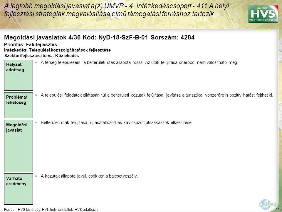 113 Forrás:HVS kistérségi HVI, helyi érintettek, HVS adatbázis Megoldási javaslatok 4/36 Kód: NyD-18-SzF-B-01 Sorszám: 4284 A legtöbb megoldási javaslat a(z) ÚMVP - 4.