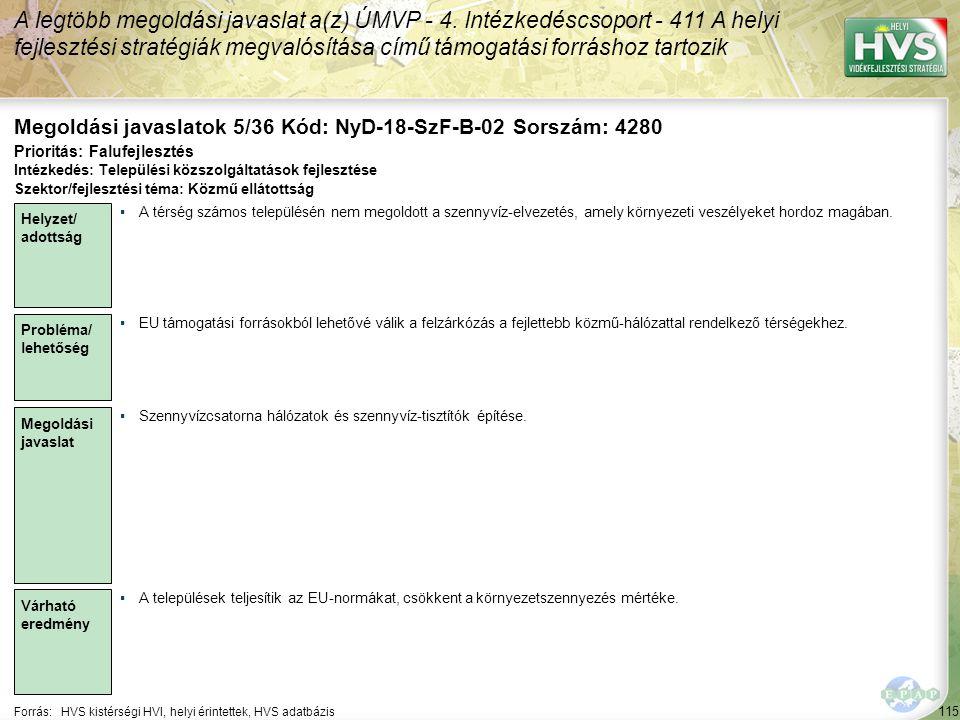 115 Forrás:HVS kistérségi HVI, helyi érintettek, HVS adatbázis Megoldási javaslatok 5/36 Kód: NyD-18-SzF-B-02 Sorszám: 4280 A legtöbb megoldási javaslat a(z) ÚMVP - 4.