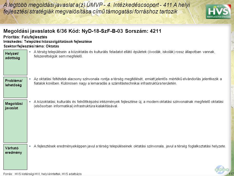 117 Forrás:HVS kistérségi HVI, helyi érintettek, HVS adatbázis Megoldási javaslatok 6/36 Kód: NyD-18-SzF-B-03 Sorszám: 4211 A legtöbb megoldási javaslat a(z) ÚMVP - 4.