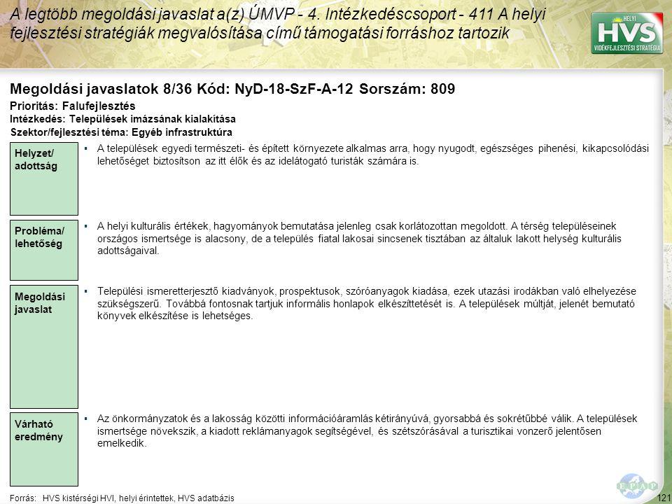 121 Forrás:HVS kistérségi HVI, helyi érintettek, HVS adatbázis Megoldási javaslatok 8/36 Kód: NyD-18-SzF-A-12 Sorszám: 809 A legtöbb megoldási javaslat a(z) ÚMVP - 4.