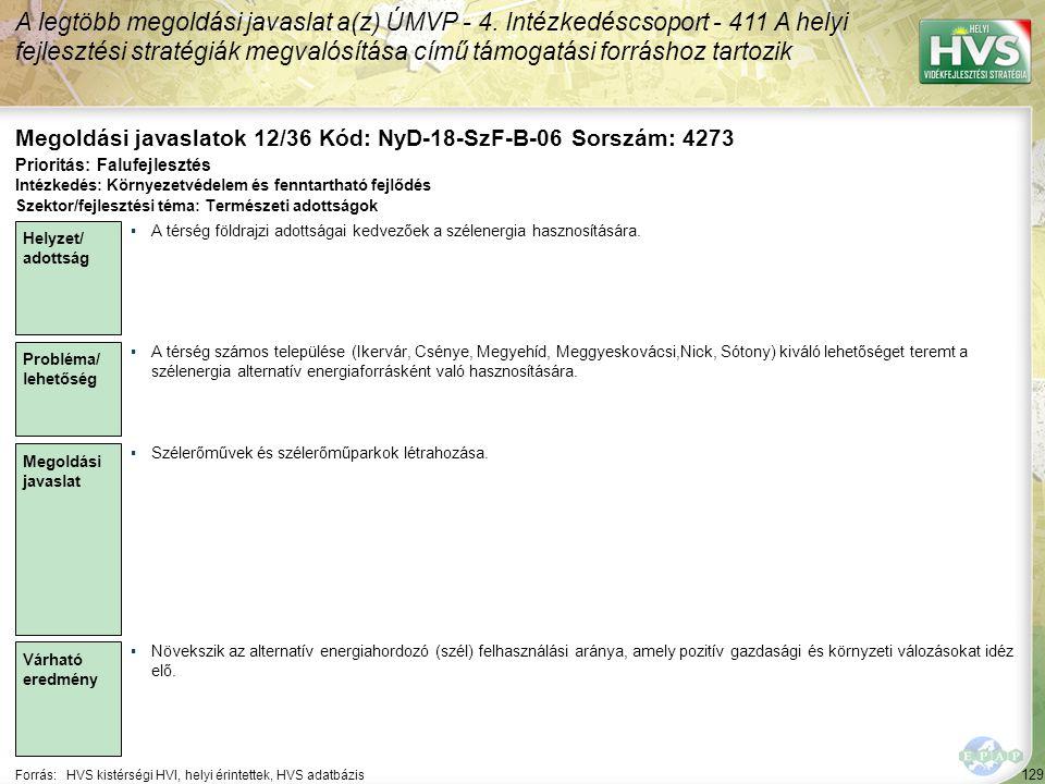 129 Forrás:HVS kistérségi HVI, helyi érintettek, HVS adatbázis Megoldási javaslatok 12/36 Kód: NyD-18-SzF-B-06 Sorszám: 4273 A legtöbb megoldási javaslat a(z) ÚMVP - 4.