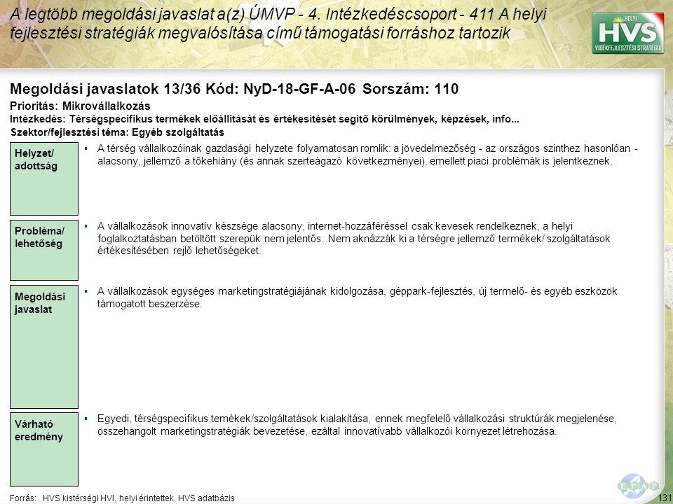 131 Forrás:HVS kistérségi HVI, helyi érintettek, HVS adatbázis Megoldási javaslatok 13/36 Kód: NyD-18-GF-A-06 Sorszám: 110 A legtöbb megoldási javaslat a(z) ÚMVP - 4.