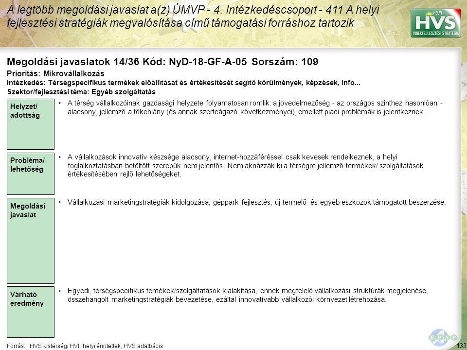 133 Forrás:HVS kistérségi HVI, helyi érintettek, HVS adatbázis Megoldási javaslatok 14/36 Kód: NyD-18-GF-A-05 Sorszám: 109 A legtöbb megoldási javaslat a(z) ÚMVP - 4.