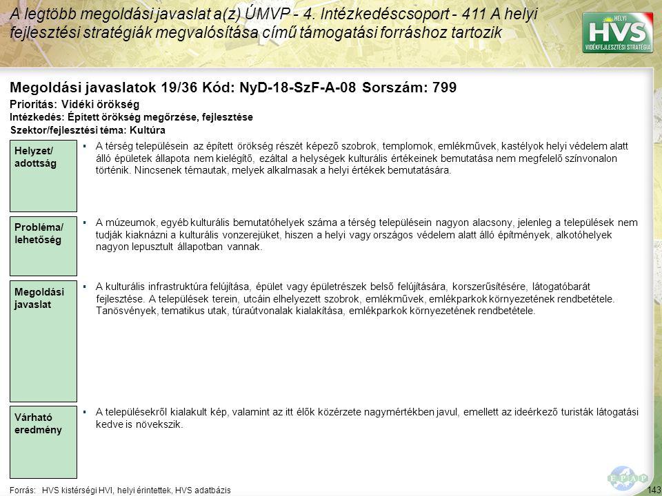 143 Forrás:HVS kistérségi HVI, helyi érintettek, HVS adatbázis Megoldási javaslatok 19/36 Kód: NyD-18-SzF-A-08 Sorszám: 799 A legtöbb megoldási javaslat a(z) ÚMVP - 4.