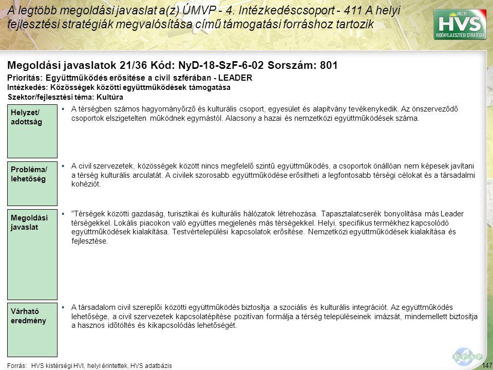 147 Forrás:HVS kistérségi HVI, helyi érintettek, HVS adatbázis Megoldási javaslatok 21/36 Kód: NyD-18-SzF-6-02 Sorszám: 801 A legtöbb megoldási javaslat a(z) ÚMVP - 4.