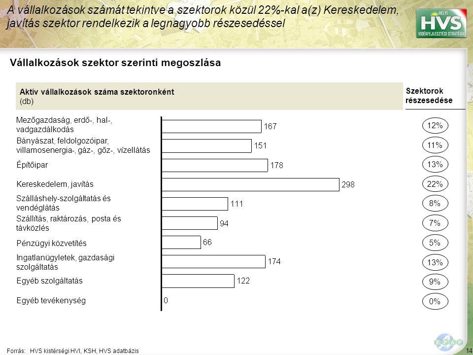 14 Forrás:HVS kistérségi HVI, KSH, HVS adatbázis Vállalkozások szektor szerinti megoszlása A vállalkozások számát tekintve a szektorok közül 22%-kal a(z) Kereskedelem, javítás szektor rendelkezik a legnagyobb részesedéssel Aktív vállalkozások száma szektoronként (db) Mezőgazdaság, erdő-, hal-, vadgazdálkodás Bányászat, feldolgozóipar, villamosenergia-, gáz-, gőz-, vízellátás Építőipar Kereskedelem, javítás Szálláshely-szolgáltatás és vendéglátás Szállítás, raktározás, posta és távközlés Pénzügyi közvetítés Ingatlanügyletek, gazdasági szolgáltatás Egyéb szolgáltatás Egyéb tevékenység Szektorok részesedése 12% 11% 22% 8% 7% 13% 9% 0% 13% 5%