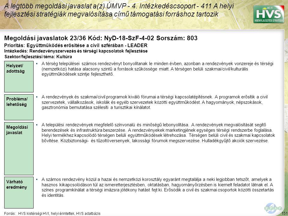 151 Forrás:HVS kistérségi HVI, helyi érintettek, HVS adatbázis Megoldási javaslatok 23/36 Kód: NyD-18-SzF-4-02 Sorszám: 803 A legtöbb megoldási javaslat a(z) ÚMVP - 4.