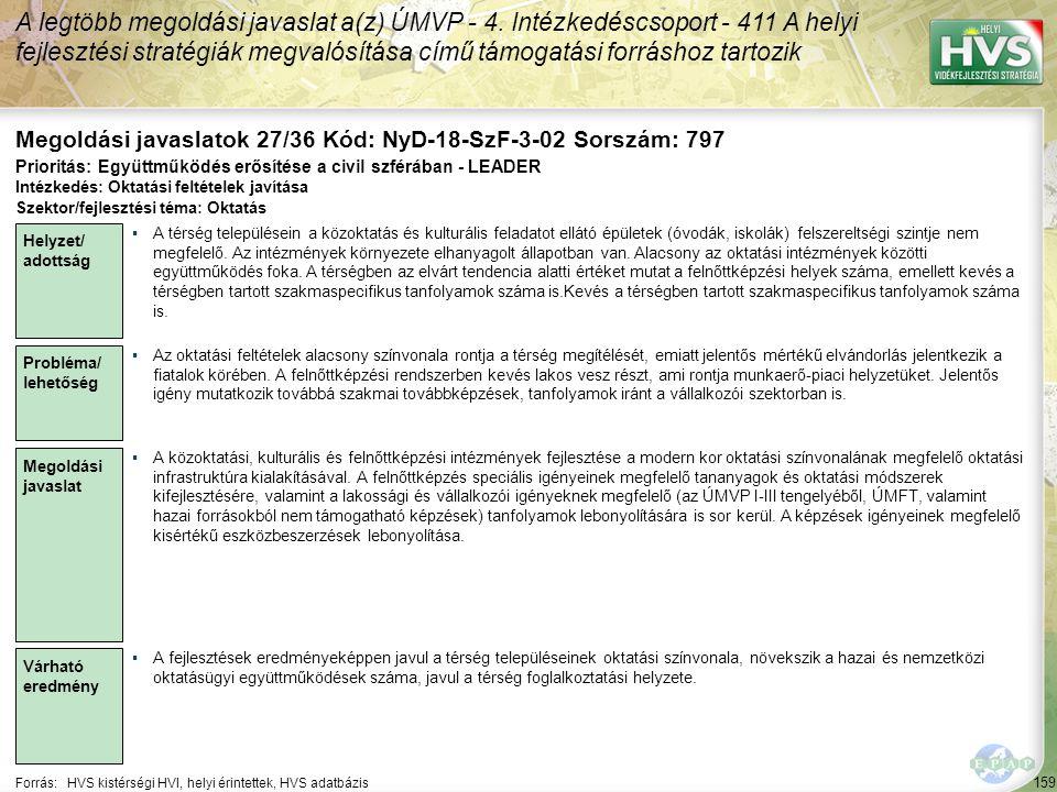 159 Forrás:HVS kistérségi HVI, helyi érintettek, HVS adatbázis Megoldási javaslatok 27/36 Kód: NyD-18-SzF-3-02 Sorszám: 797 A legtöbb megoldási javaslat a(z) ÚMVP - 4.