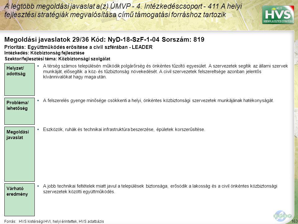 163 Forrás:HVS kistérségi HVI, helyi érintettek, HVS adatbázis Megoldási javaslatok 29/36 Kód: NyD-18-SzF-1-04 Sorszám: 819 A legtöbb megoldási javaslat a(z) ÚMVP - 4.