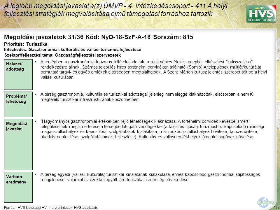 167 Forrás:HVS kistérségi HVI, helyi érintettek, HVS adatbázis Megoldási javaslatok 31/36 Kód: NyD-18-SzF-A-18 Sorszám: 815 A legtöbb megoldási javaslat a(z) ÚMVP - 4.
